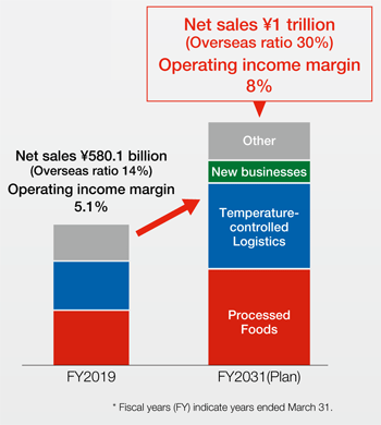 FY2031(Plan) Net sales \1 trillion(Overseas ratio 30%) Operating income margin 8%