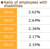 Ratio of employees with disabilities