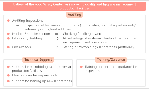 Initiatives of the Food Safety Center for improving quality and hygiene management in production facilities