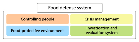 Food defense system