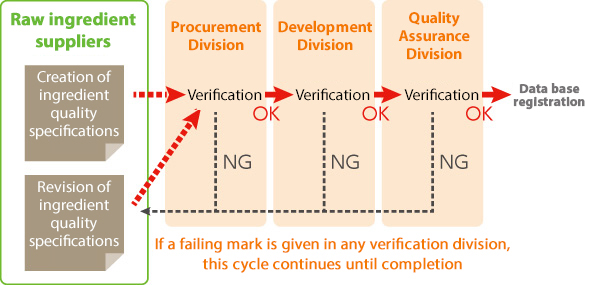 The evaluation flow for ingredient quality specifications