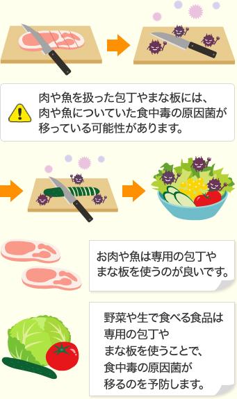 食中毒の種類と症状について | 医療法人AGIH 秋本 …
